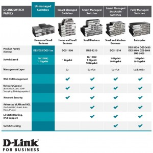 D-Link Dlink PoE Switch DGS-1005P 5 Port Ethernet Gigabit Unmanaged Desktop Switch 4 PoE Ports 60W Budget
